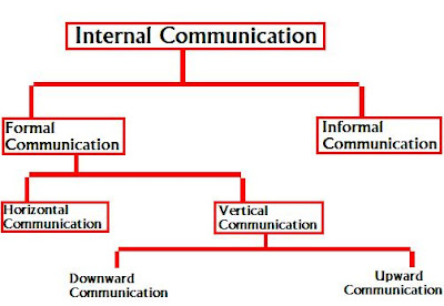 Types of Internal Communication