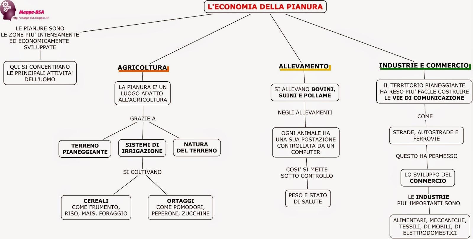mappa schema dsa geografia elementari economia pianura