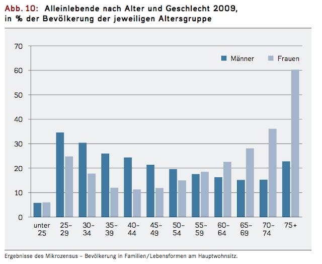 Single frauen in deutschland statistik