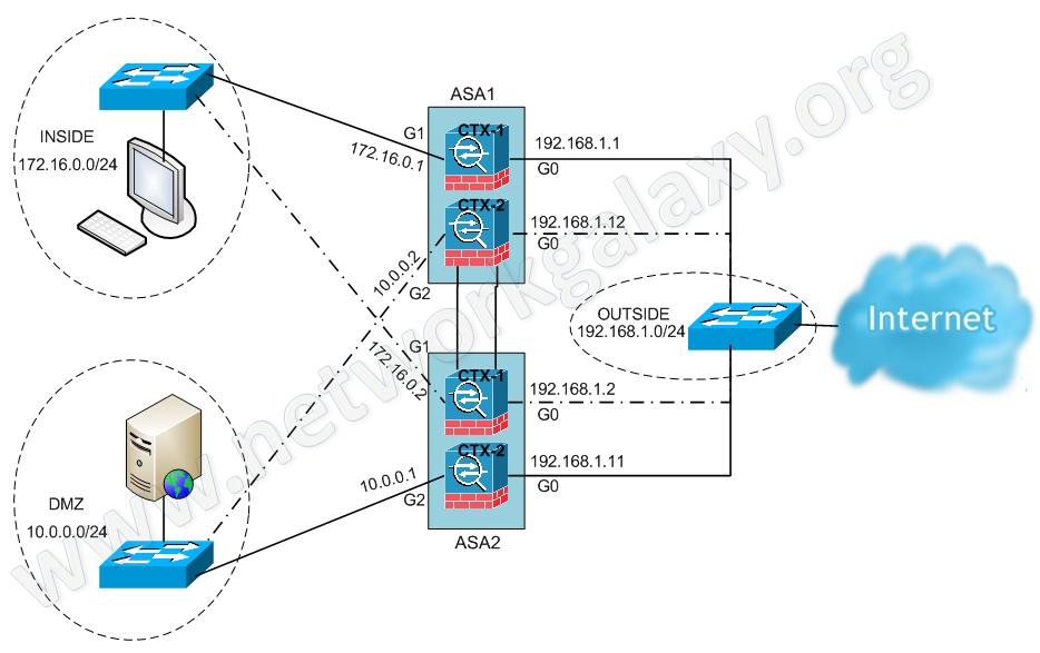 Network Galaxy  Cisco Asa Active  Active Failover Configuration