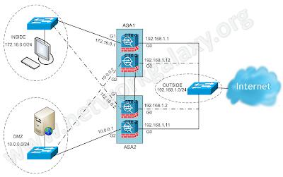 Active/Active Failover Logical Network Diagram