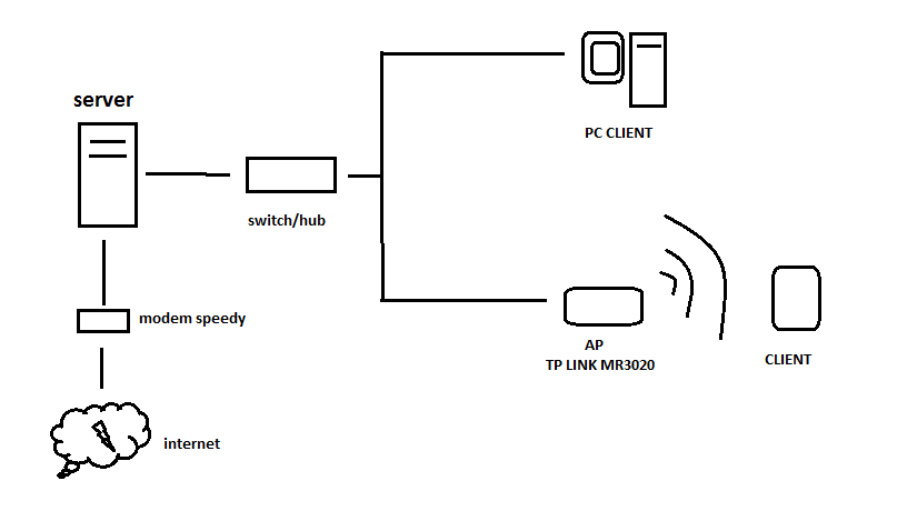 Computer and networking for everybody dalam blog ini saya hanya akan memberi contoh konfigurasi di ap saja dengan topologi jaringan seperti di gambar dilihat baik2 ya d ccuart Choice Image