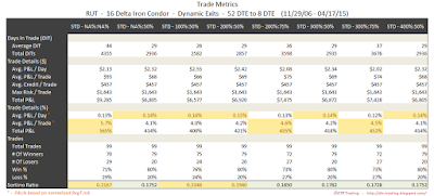 Iron Condor Trade Metrics RUT 52 DTE 16 Delta Risk:Reward Exits