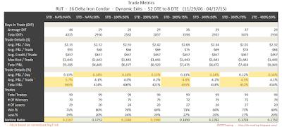 Iron Condor Trade Metrics RUT 52 DTE 16 Delta Risk:Reward Exits
