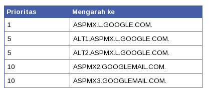 MX Record Google Apps