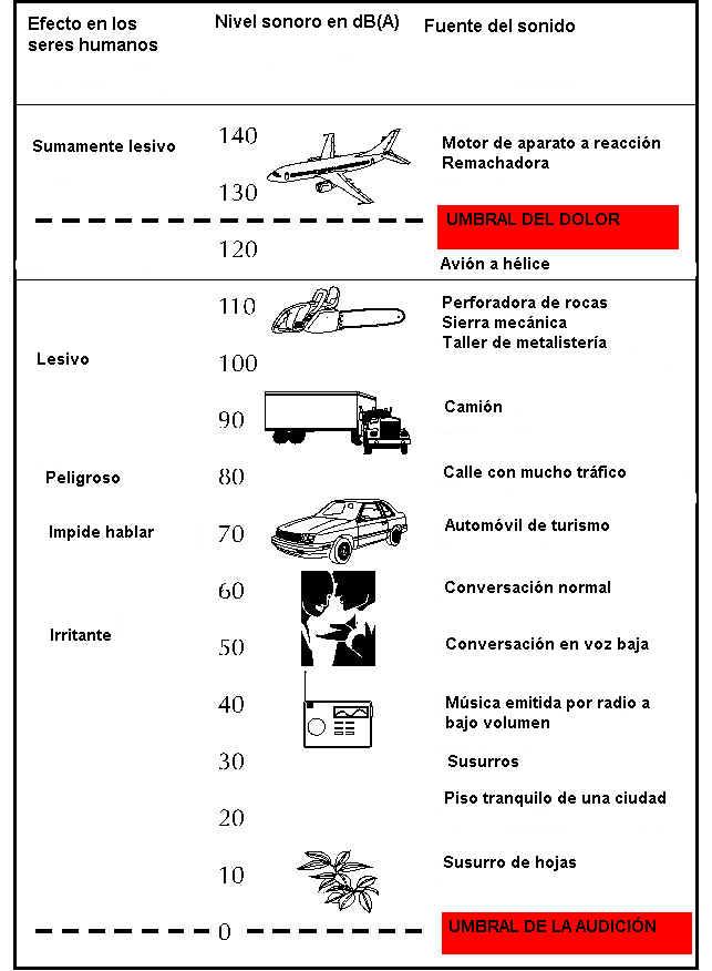 Poporro medio ambiente contaminaci n auditiva y for Oficina hertz