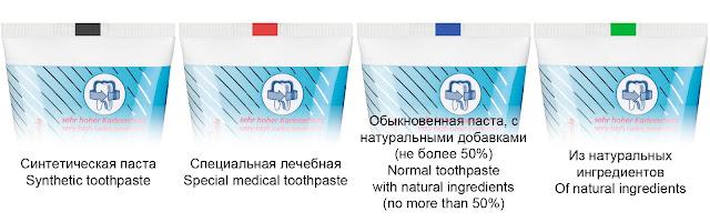 Что означает на тюбике с зубной пастой