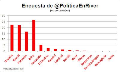 Encuesta a Presidente de River Plate en Twitter Brito Caselli Urueña Patanian Passarella Turnes