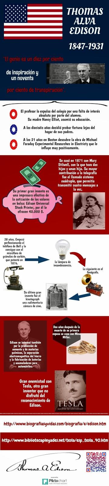Infografía realizada por Diego S. y Jairo de la I.