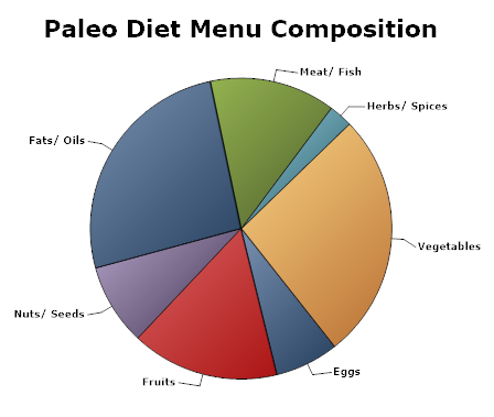 paleo diet menu plan