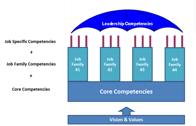 competency architecture