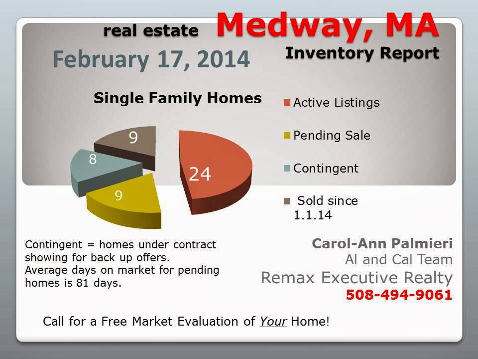 Medway MA Feb 2014 Real Estate