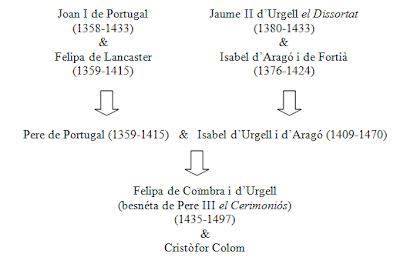 Arbre genealògic de Felipa de Coïmbra i d'Urgell