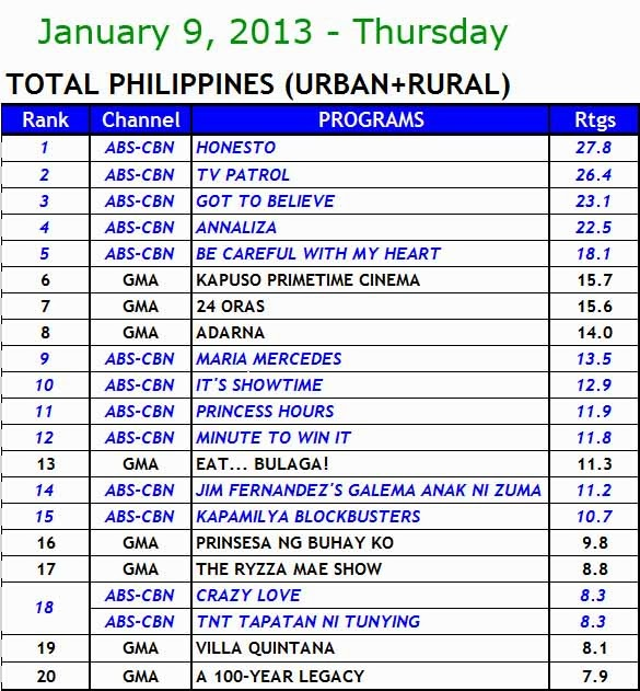 Kantar nationwide TV ratings (Jan 9)