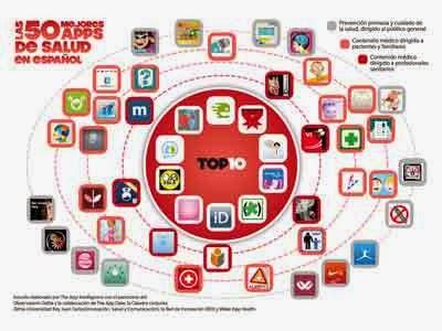 50 apps de salud en español