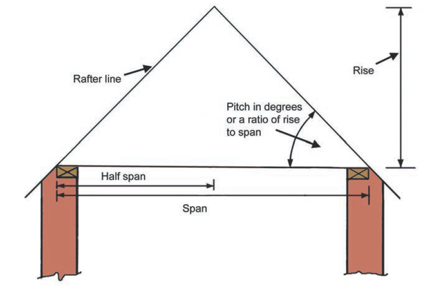 Definitions Of Terminology Of A Gable Roof