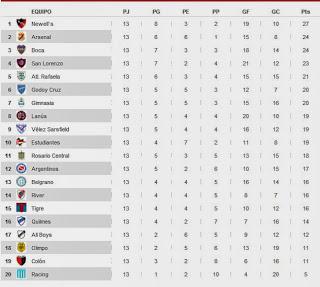 Tabla de Posiciones Apertura 2014 - Fecha 2013