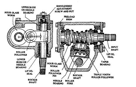 Page4 likewise Ariens 924050 036501 St824 8hp Snowblower Parts C 157125 157126 157401 besides Unit 6 Spur Gears furthermore Stock Illustration Graphic Drawing Gear Student Work Subject Engineering  puter Graphics Image65117569 likewise Watch. on worm gear drawing