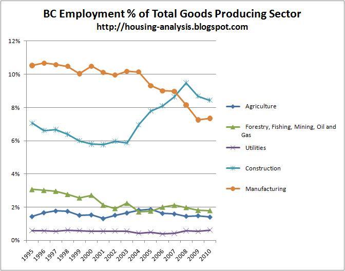 analysis sectors industrial goods