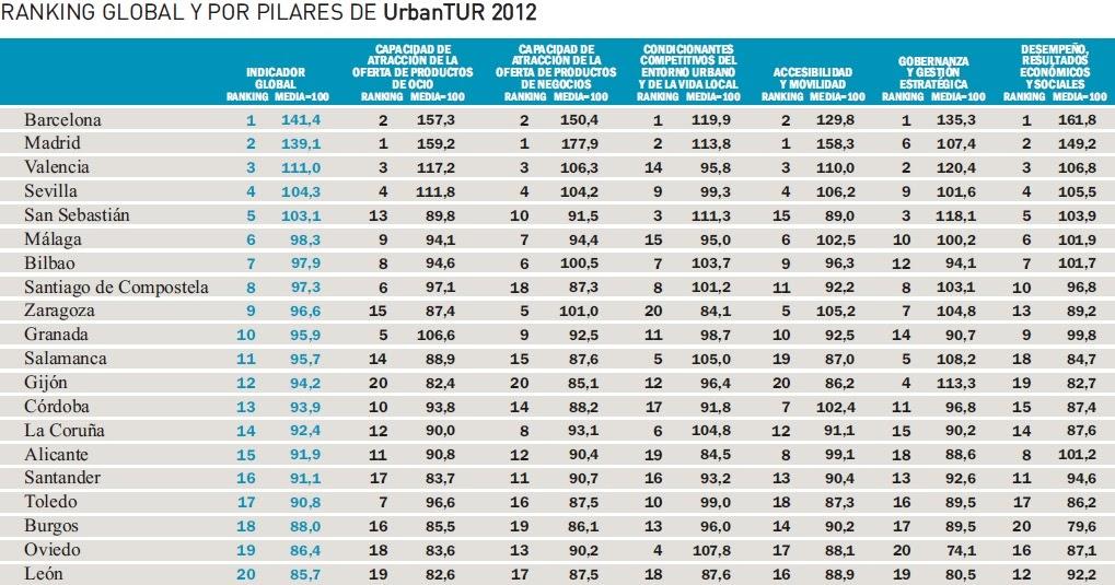 Los mejores top 10 ciudades m s competitivas turismo en for Ciudades mas turisticas de espana