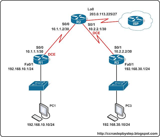 Лабораторная работа CCNA #FastPass - PPP Lab 1 Basics