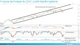 dax dax30 analyse technique tradosaure