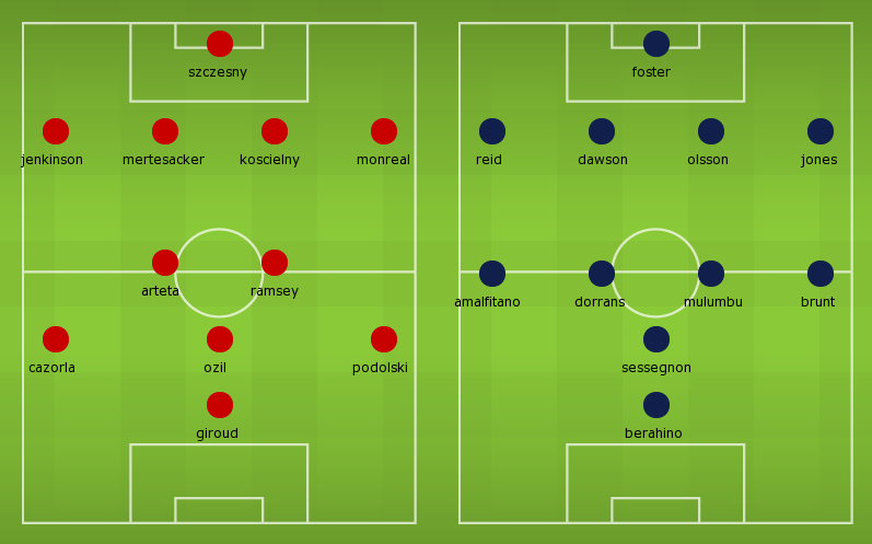 Possible Lineups: Arsenal vs West Brom