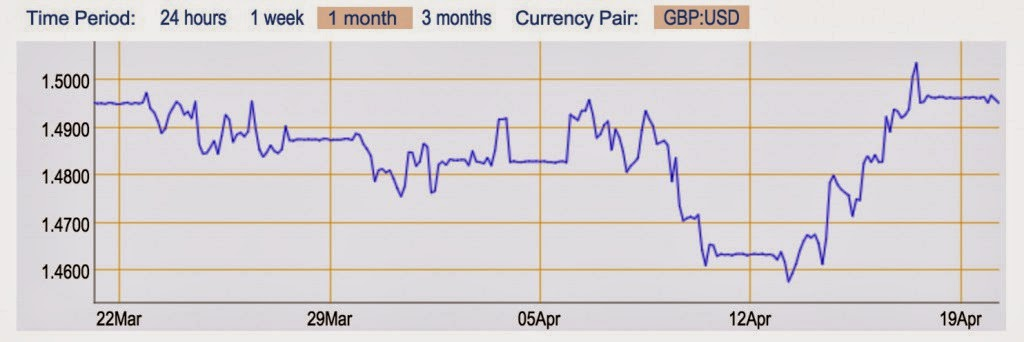 http://www.foremostcurrencygroup.co.uk/currency-tools/live-exchange-rates/