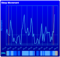 Sleep Movement