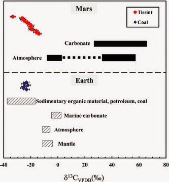 Carbon isotopic composition of the organic matter in Tissint. These organic matter are significantly lighter than the Martian Atmospheric CO2 and carbonate in Martian meteorite, but similar to the terrestrial organic materials. Credit: igg.cas.cn