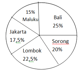 Latihan UN SMK 2015: Statistika