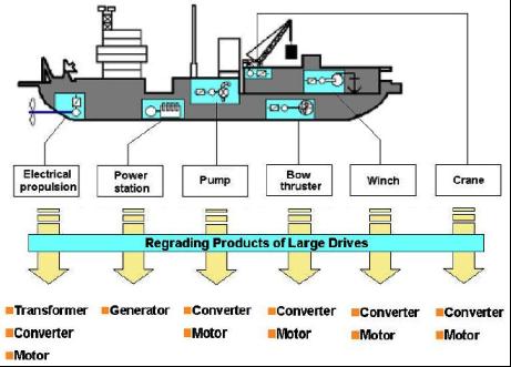 Propulsión diesel eléctrica