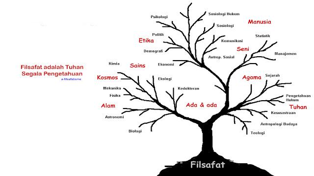 Filsafat bukan induk ilmu pengetahuan, menjawab pendapat filsafat bukan ilmu pengetahuan