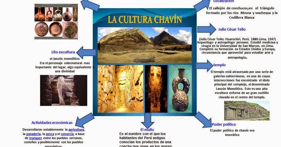 CULTURAS DEL PERÚ ANTIGUO: ORGANIZADORES VISUALES