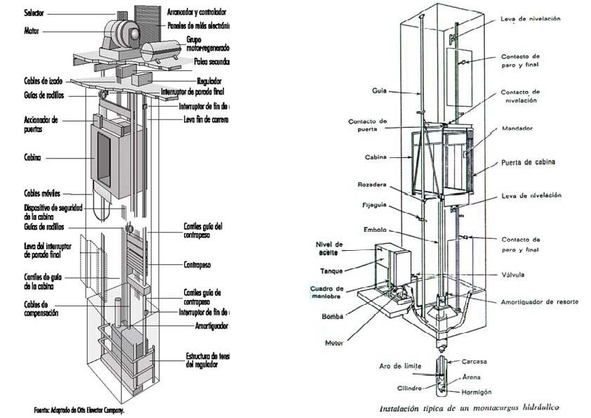 ascensor: HISTORIA DEL ASCENSOR