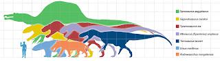La Bestia de Gevaudan 800px-Giantpredatorsscale1