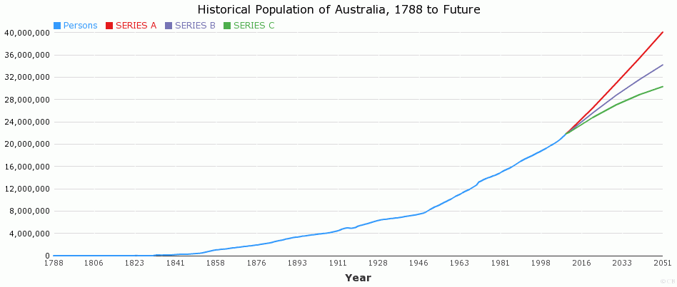 population change in australia essay Urban populations have greatly increased just recently, it exceeds the rural population around the world there are some advantages.
