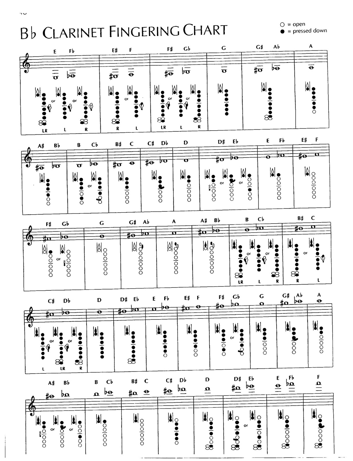 Clarinet Scales 12 Major Scales  clarinettipscom