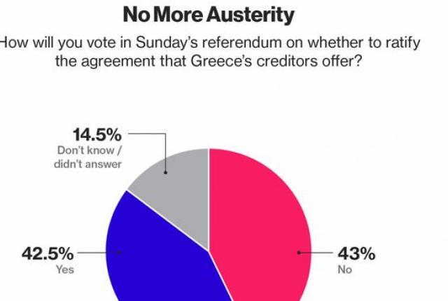 Απόλυτο ντέρμπι δείχνει δημοσκόπηση του Bloomberg για το δημοψήφισμα