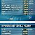 TG3 sondaggio elettorale sulle intenzioni di voto degli italiani