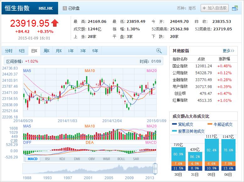 中国株コバンザメ投資 香港ハンセン指数20150109