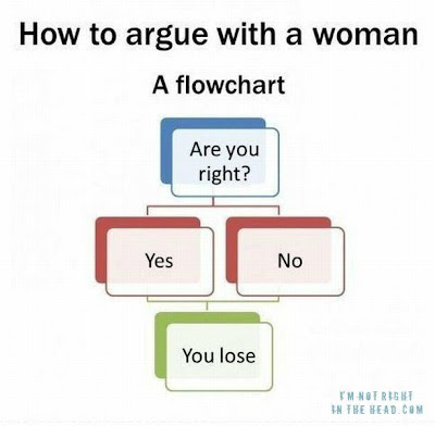How to argue with a woman, a flowchart. You lose.