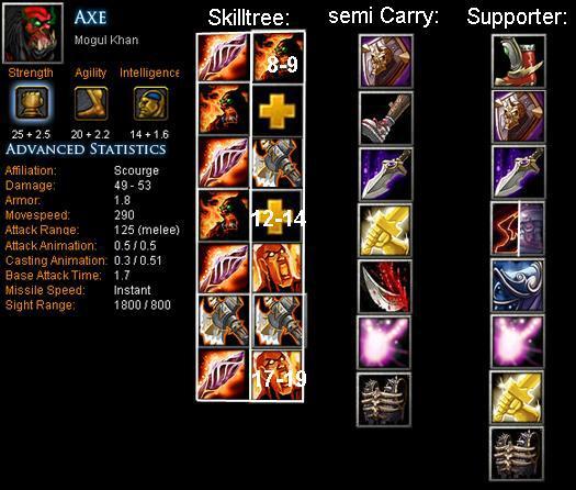 Axe mogul khan item build skill build tips dota bite feed