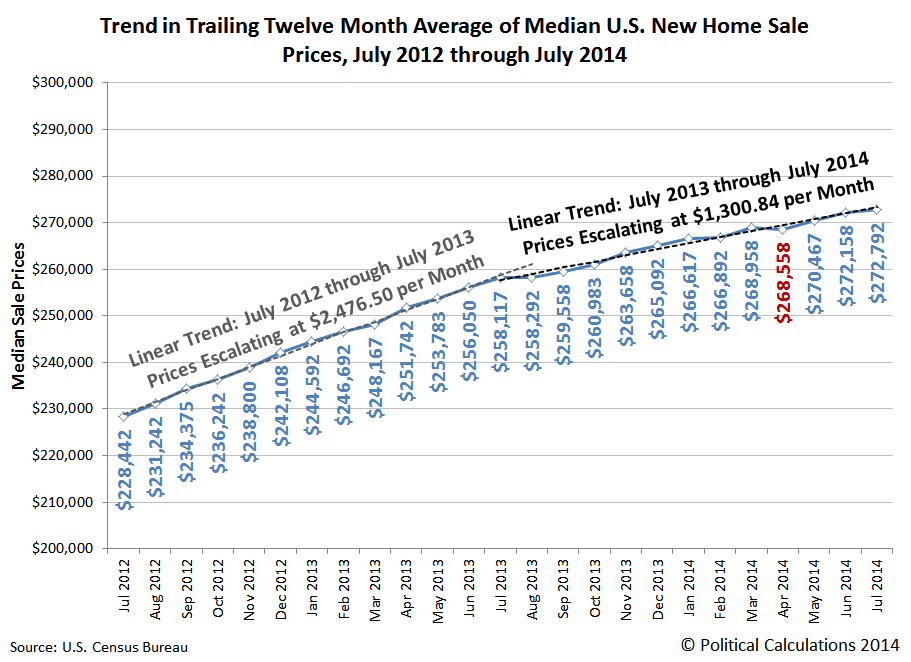 Trend in Trailing Twelve Month Average of Median U.S. New Home Sale Prices, July 2012 through July 2014