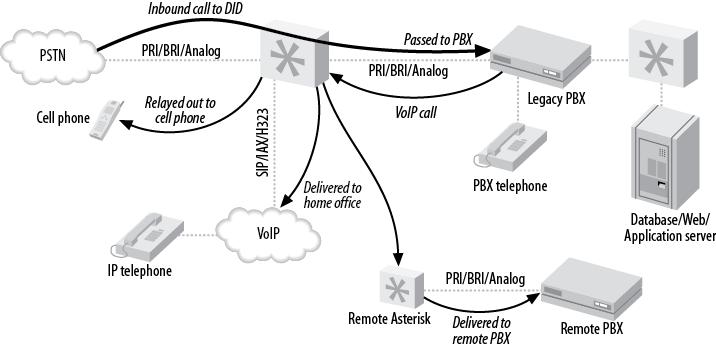 Setup Asterisk PBX telephony system | VOIP Tutorial