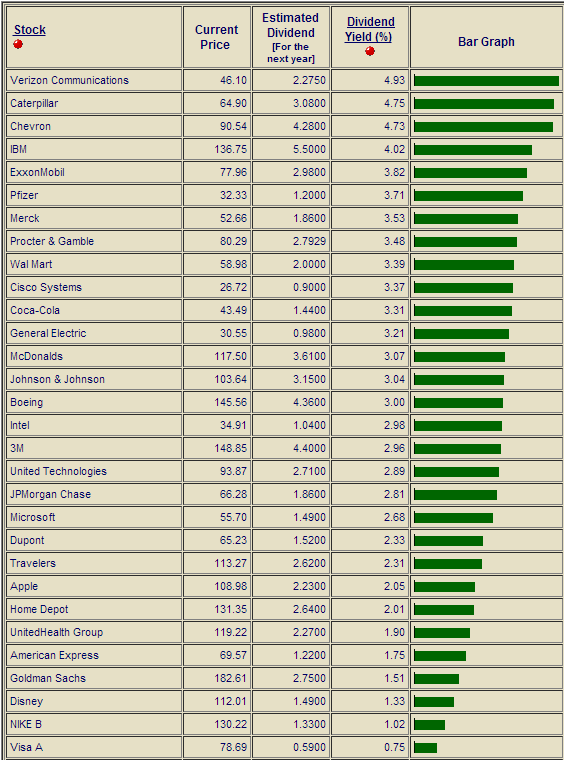 Dividend Yield - Stock, Capital, Investment: These Dow Jones 30 Stocks Offer The Highest Yields ...