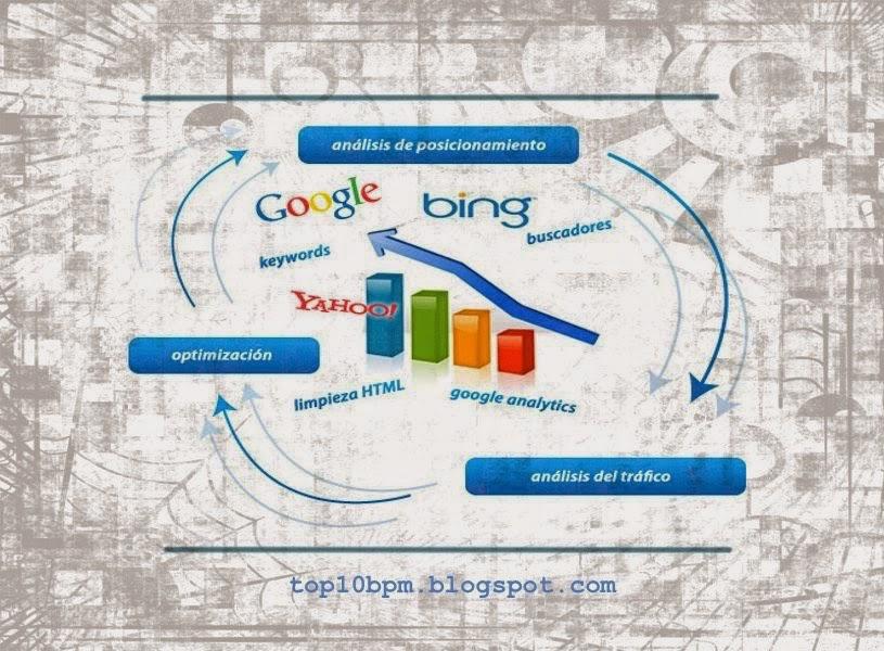POSICIONAMIENTO DE UNA PAGINA EN GOOGLE - Comportamiento del nuevo consumidor digital y funcionamiento de motores de búsqueda - TIPS PARA RANKEAR MI WEB