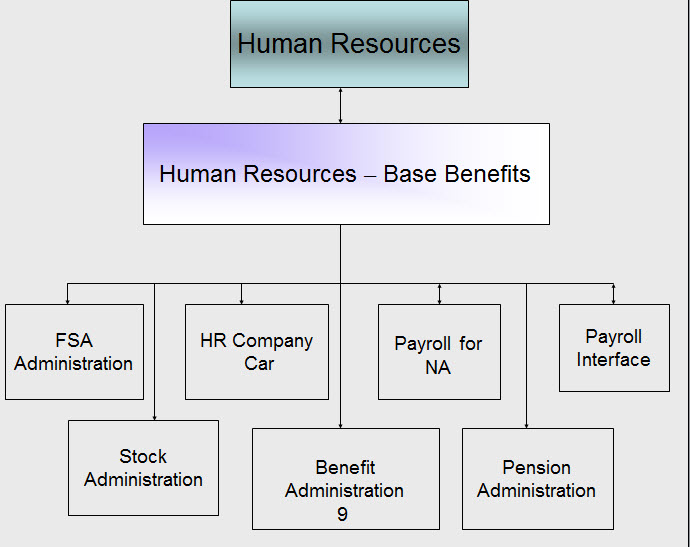 nandu's peoplesoft hcm world peoplesoft hrms base benefits on DPD Flow Diagram for peoplesoft hrms base benefits business process and flow posted by mybasicknowledge at Data Flow Diagram