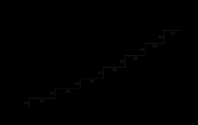 Teor a sobre alba iler a b sica escaleras for Huella y contrahuella medidas