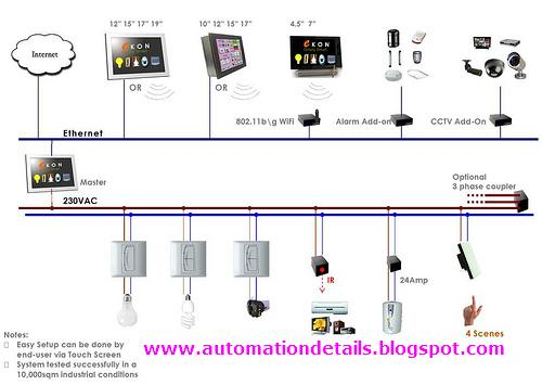 office automated system. Office Automation System Automated M